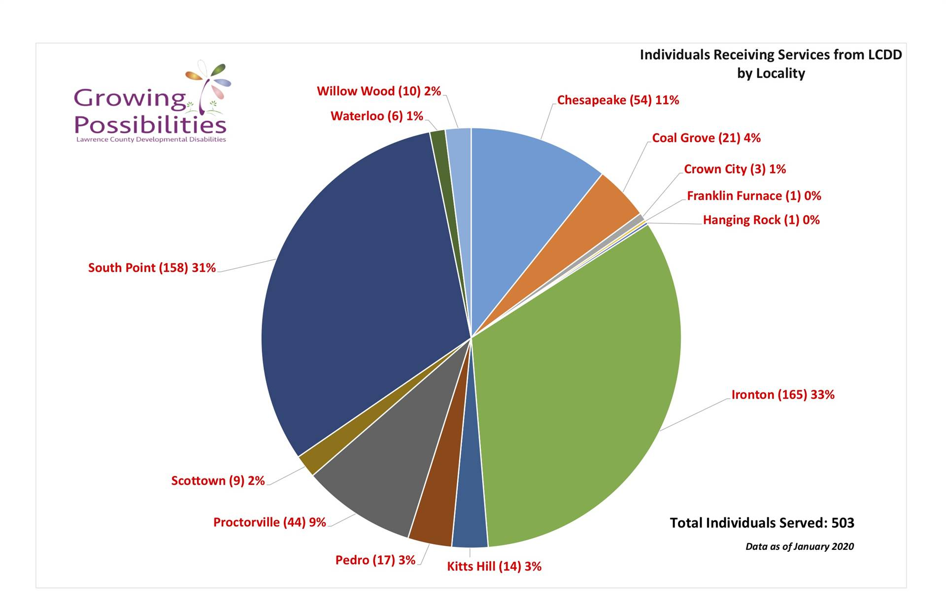 All Services Pie Chart